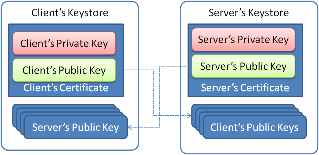 Using SSL support for Java clients & WebSphere MQ | Qadeer's Blog